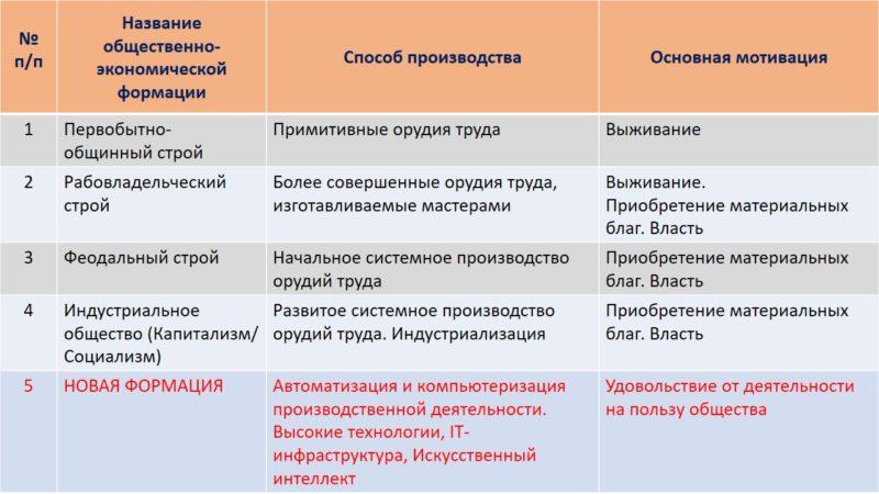 obshhestvenno-ekonomicheskaya-formaciya-eto 3